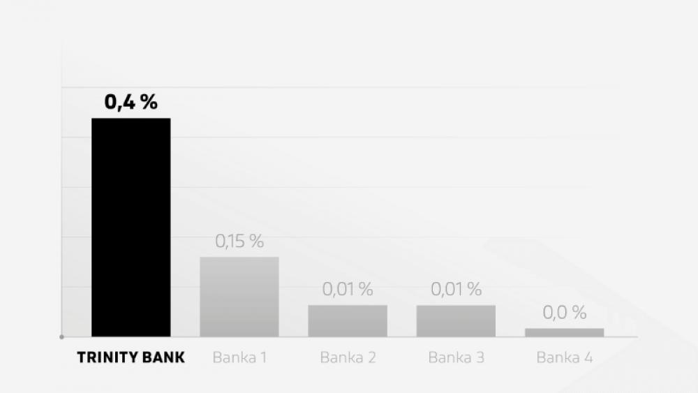 Graf úročení zůstatků naběžných účtech